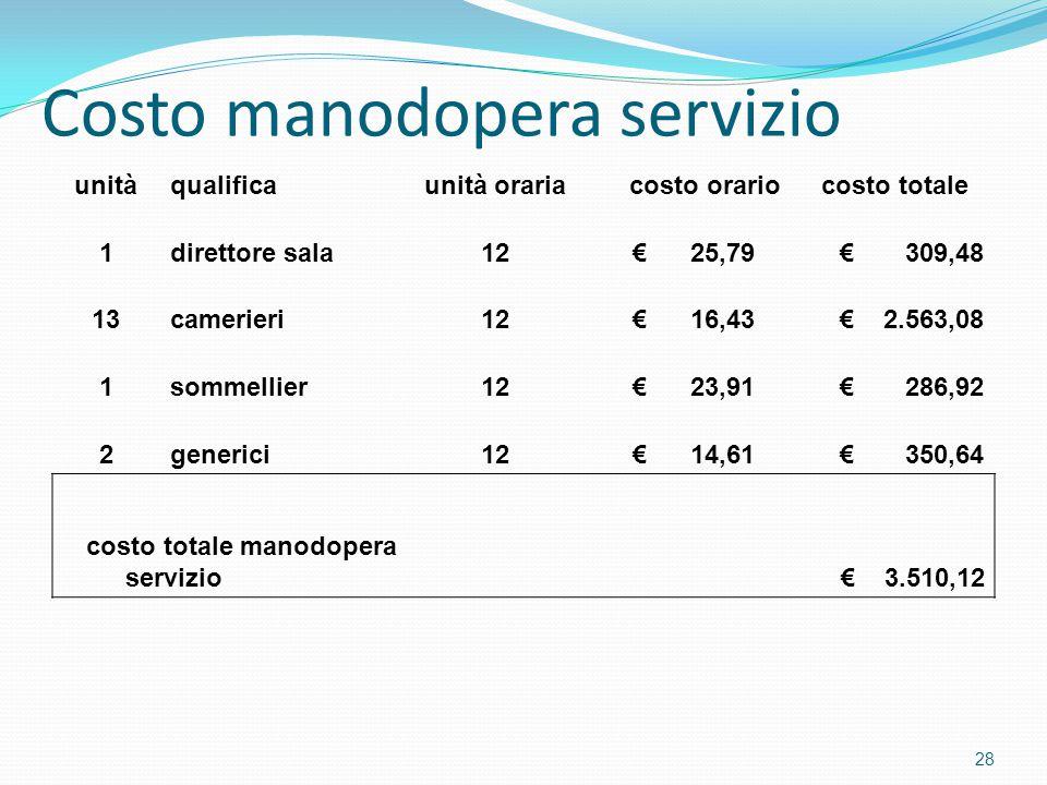 Costo manodopera servizio unitàqualificaunità orariacosto orariocosto totale 1direttore sala12 € 25,79 € 309,48 13camerieri12 € 16,43 € 2.563,08 1sommellier12 € 23,91 € 286,92 2generici12 € 14,61 € 350,64 costo totale manodopera servizio € 3.510,12 28