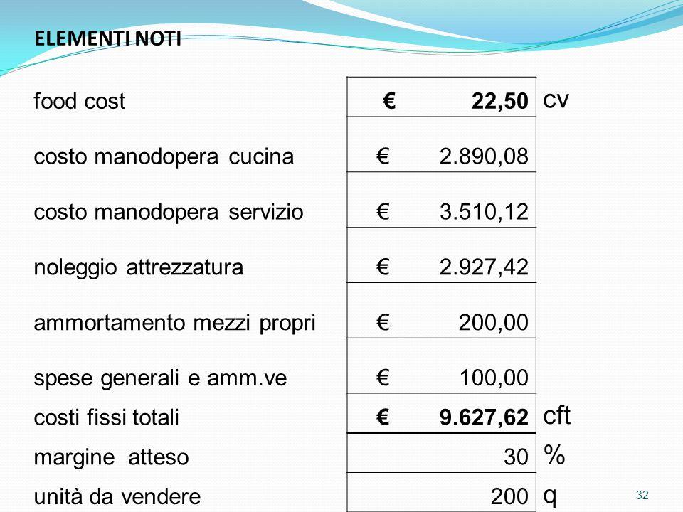 ELEMENTI NOTI food cost € 22,50 cv costo manodopera cucina € 2.890,08 costo manodopera servizio € 3.510,12 noleggio attrezzatura € 2.927,42 ammortamento mezzi propri € 200,00 spese generali e amm.ve € 100,00 costi fissi totali € 9.627,62 cft margine atteso30 % unità da vendere200 q 32