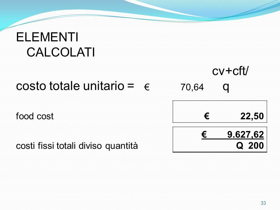 ELEMENTI CALCOLATI costo totale unitario = € 70,64 cv+cft/ q food cost € 22,50 costi fissi totali diviso quantità € 9.627,62 Q 200 33