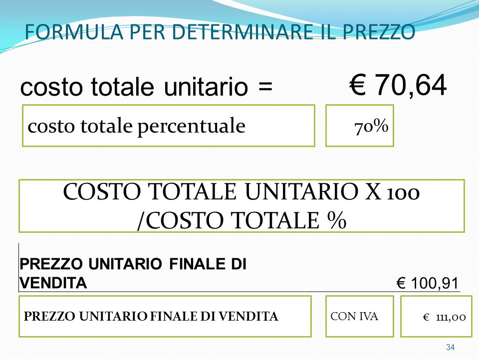 FORMULA PER DETERMINARE IL PREZZO costo totale unitario = € 70,64 costo totale percentuale PREZZO UNITARIO FINALE DI VENDITA CON IVA € 111,00 70% COSTO TOTALE UNITARIO X 100 /COSTO TOTALE % PREZZO UNITARIO FINALE DI VENDITA€ 100,91 34