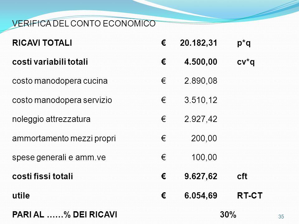 VERIFICA DEL CONTO ECONOMICO RICAVI TOTALI € 20.182,31p*q costi variabili totali € 4.500,00cv*q costo manodopera cucina € 2.890,08 costo manodopera servizio € 3.510,12 noleggio attrezzatura € 2.927,42 ammortamento mezzi propri € 200,00 spese generali e amm.ve € 100,00 costi fissi totali € 9.627,62cft utile € 6.054,69RT-CT PARI AL ……% DEI RICAVI30% 35
