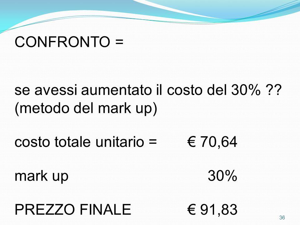 CONFRONTO = se avessi aumentato il costo del 30% ?? (metodo del mark up) costo totale unitario =€ 70,64 mark up30% PREZZO FINALE€ 91,83 36