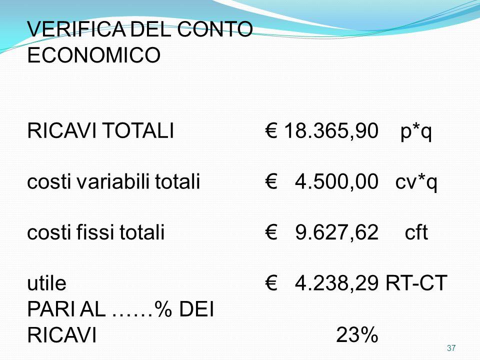 VERIFICA DEL CONTO ECONOMICO RICAVI TOTALI€ 18.365,90p*q costi variabili totali € 4.500,00cv*q costi fissi totali € 9.627,62cft utile € 4.238,29RT-CT PARI AL ……% DEI RICAVI23% 37