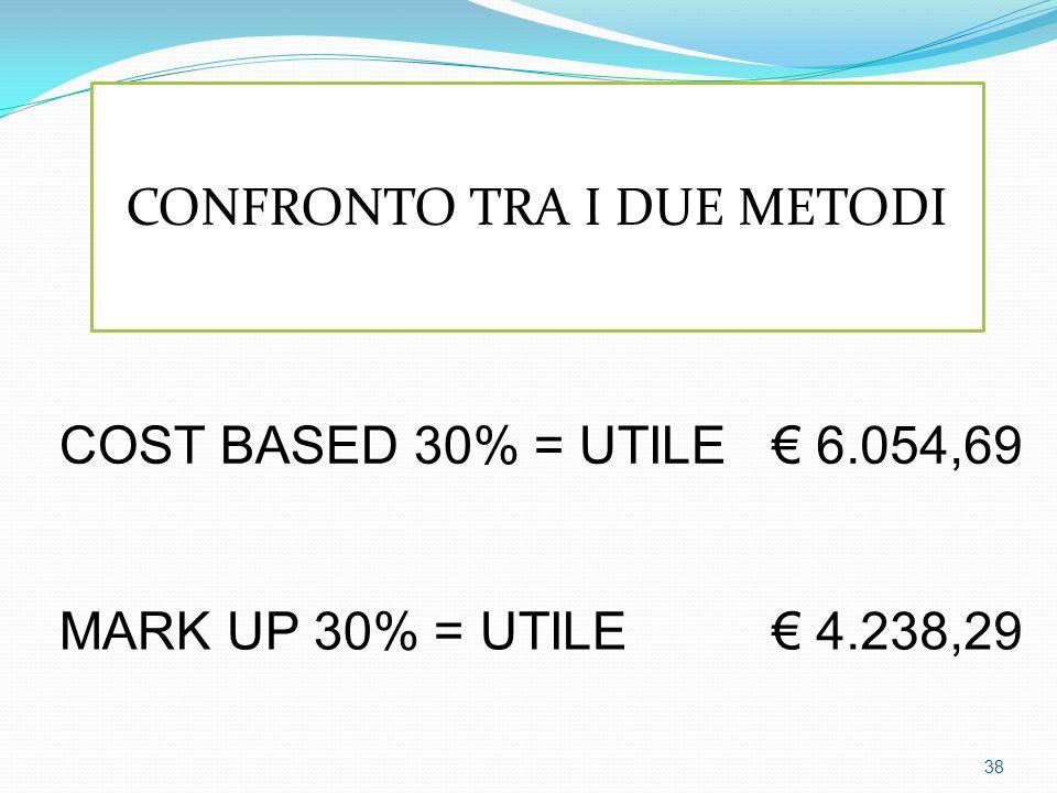 COST BASED 30% = UTILE € 6.054,69 MARK UP 30% = UTILE € 4.238,29 CONFRONTO TRA I DUE METODI 38