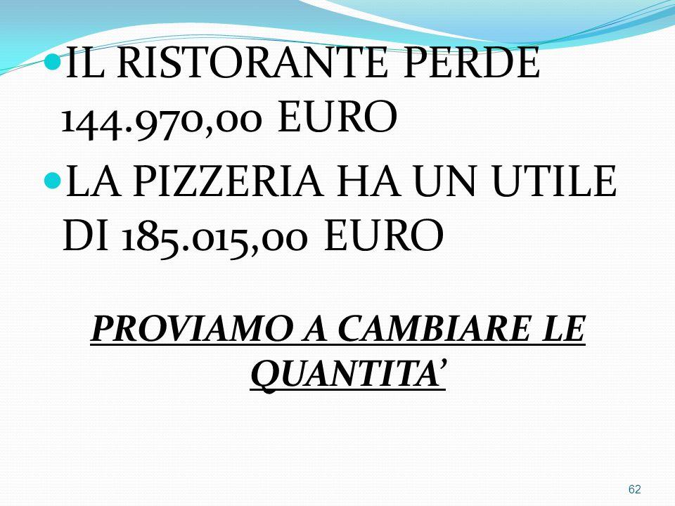 IL RISTORANTE PERDE 144.970,00 EURO LA PIZZERIA HA UN UTILE DI 185.015,00 EURO PROVIAMO A CAMBIARE LE QUANTITA' 62