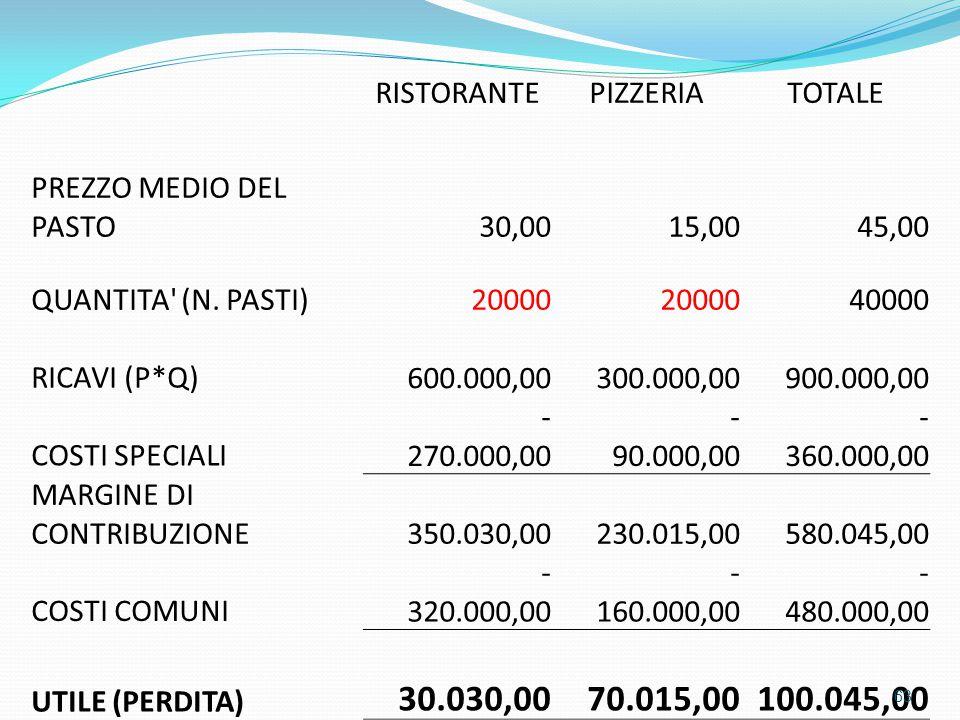 RISTORANTEPIZZERIATOTALE PREZZO MEDIO DEL PASTO 30,00 15,00 45,00 QUANTITA' (N. PASTI)20000 40000 RICAVI (P*Q) 600.000,00 300.000,00 900.000,00 COSTI