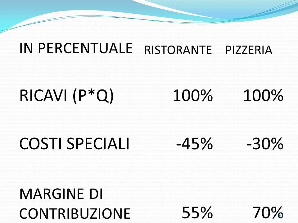 IN PERCENTUALE RISTORANTEPIZZERIA RICAVI (P*Q)100% COSTI SPECIALI-45%-30% MARGINE DI CONTRIBUZIONE 55%70% 66