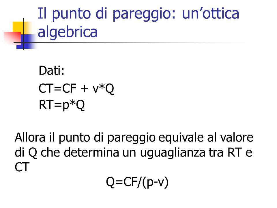 Il punto di pareggio: un'ottica algebrica Dati: CT=CF + v*Q RT=p*Q Allora il punto di pareggio equivale al valore di Q che determina un uguaglianza tra RT e CT Q=CF/(p-v)