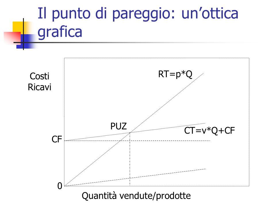 Il punto di pareggio: un'ottica grafica RT=p*Q CT=v*Q+CF Quantità vendute/prodotte Costi Ricavi PUZ 0 CF