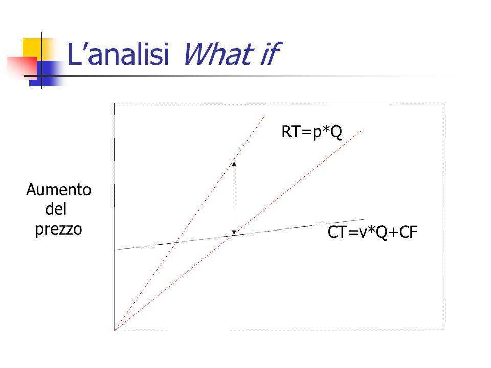 L'analisi What if RT=p*Q CT=v*Q+CF Aumento del prezzo