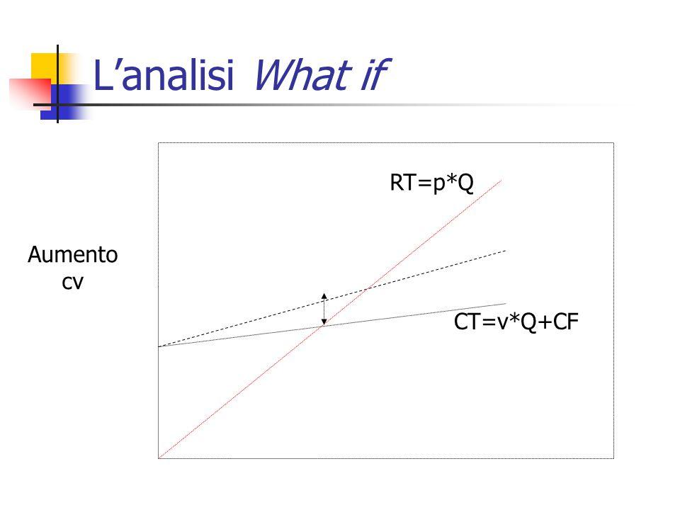 L'analisi What if Aumento cv RT=p*Q CT=v*Q+CF