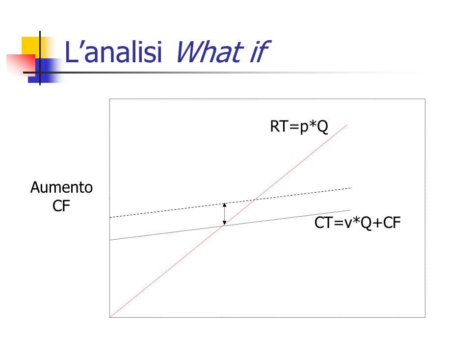 L'analisi What if RT=p*Q CT=v*Q+CF Aumento CF