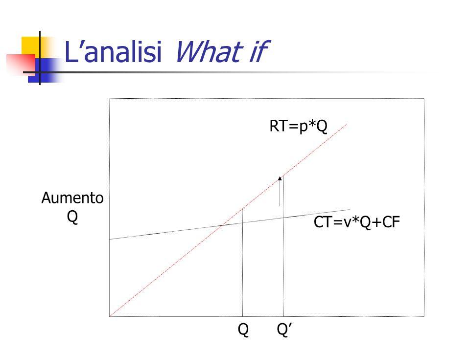L'analisi What if RT=p*Q CT=v*Q+CF Aumento Q QQ'