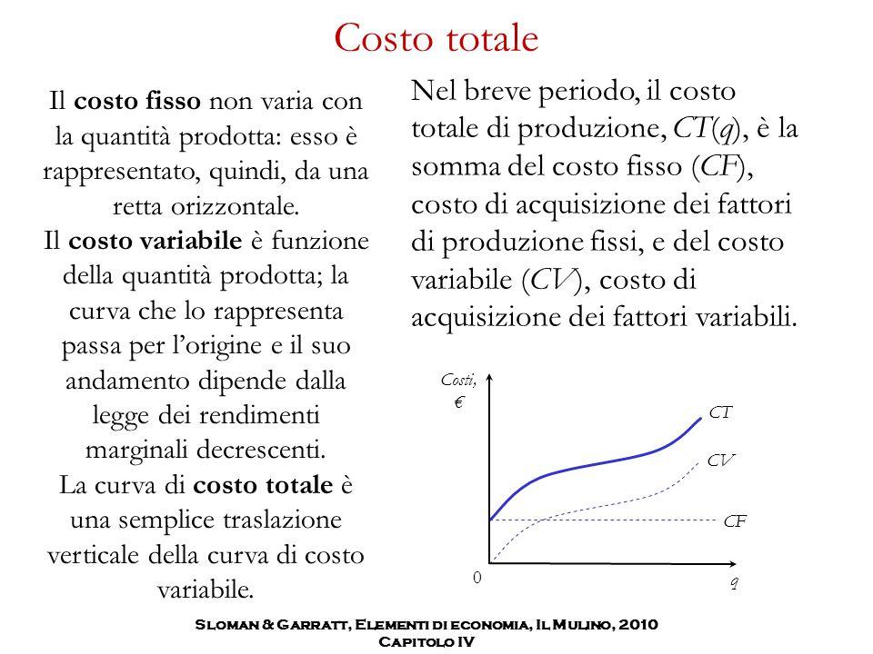 Costo totale Nel breve periodo, il costo totale di produzione, CT(q), è la somma del costo fisso (CF), costo di acquisizione dei fattori di produzione
