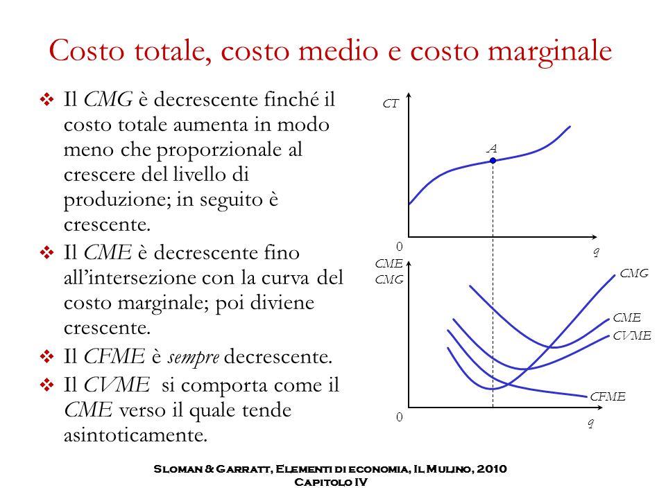 Costo totale, costo medio e costo marginale  Il CMG è decrescente finché il costo totale aumenta in modo meno che proporzionale al crescere del livel
