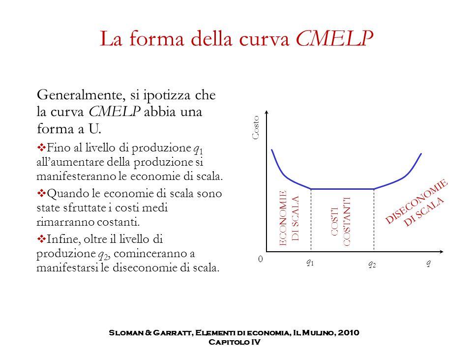 La forma della curva CMELP Generalmente, si ipotizza che la curva CMELP abbia una forma a U.  Fino al livello di produzione q 1 all'aumentare della p