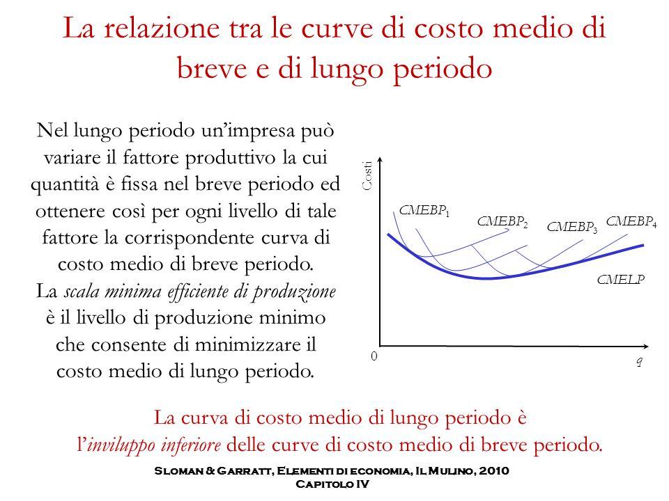 La relazione tra le curve di costo medio di breve e di lungo periodo Nel lungo periodo un'impresa può variare il fattore produttivo la cui quantità è