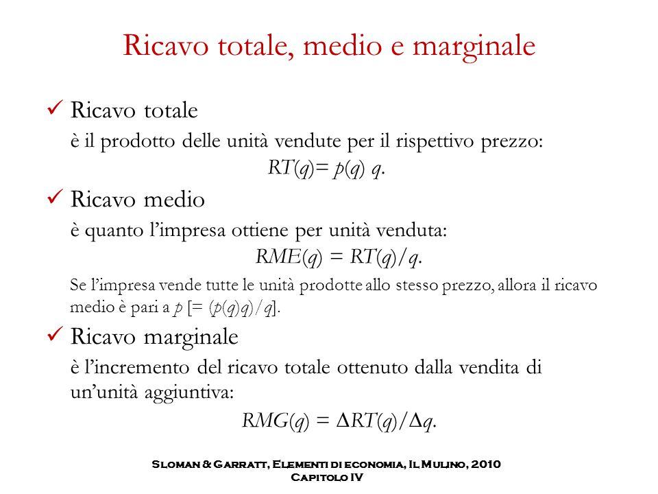 Ricavo totale, medio e marginale Ricavo totale è il prodotto delle unità vendute per il rispettivo prezzo: RT(q)= p(q) q. Ricavo medio è quanto l'impr