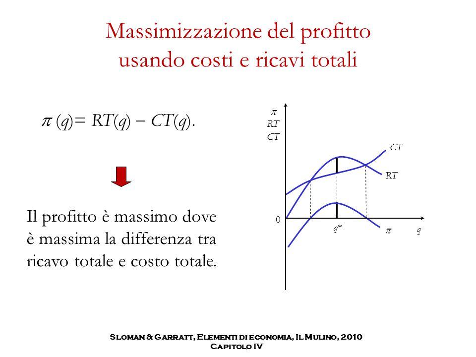 Massimizzazione del profitto usando costi e ricavi totali Il profitto è massimo dove è massima la differenza tra ricavo totale e costo totale. RT CT 
