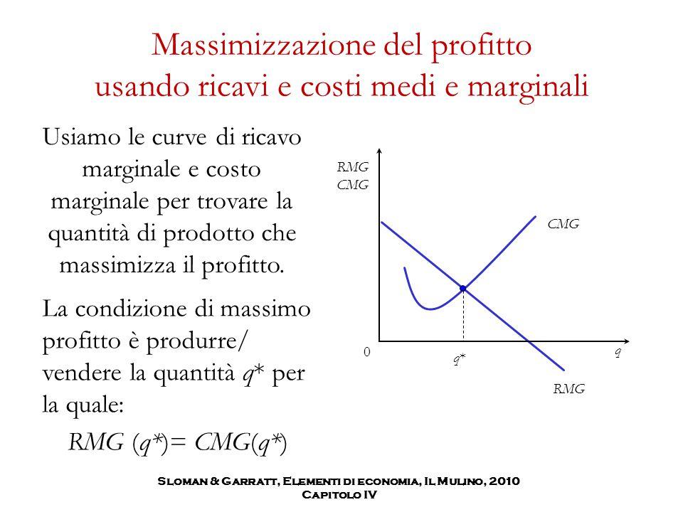 Massimizzazione del profitto usando ricavi e costi medi e marginali Usiamo le curve di ricavo marginale e costo marginale per trovare la quantità di p