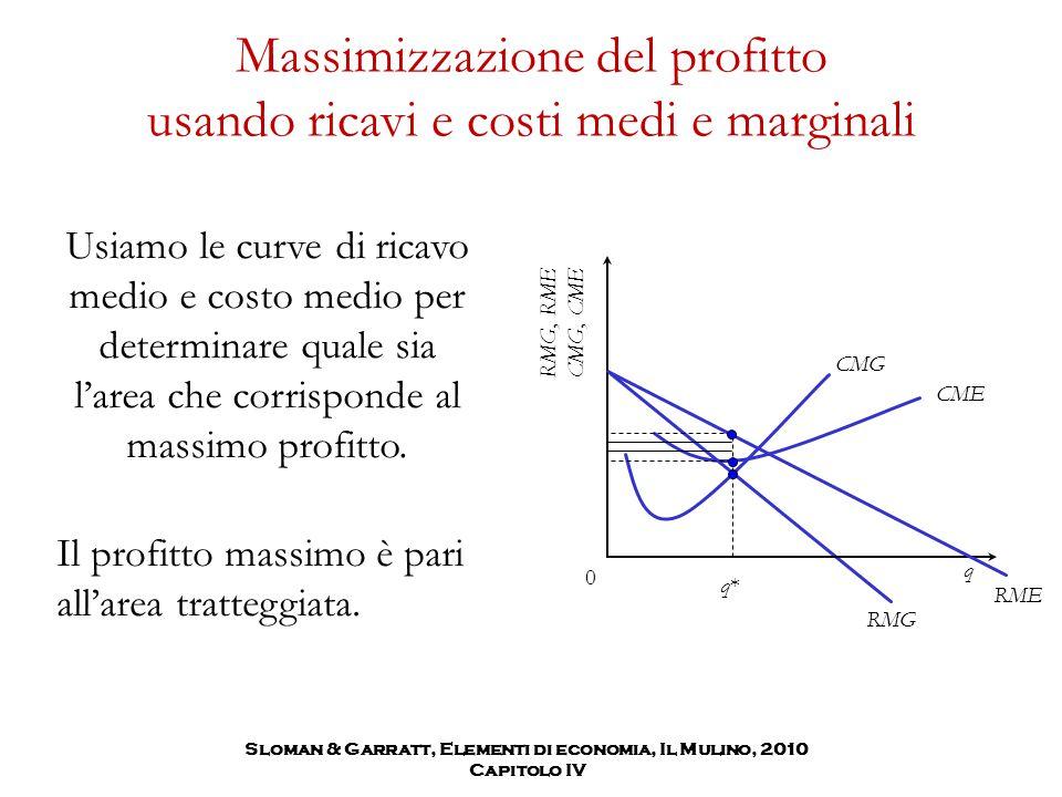 Massimizzazione del profitto usando ricavi e costi medi e marginali Usiamo le curve di ricavo medio e costo medio per determinare quale sia l'area che