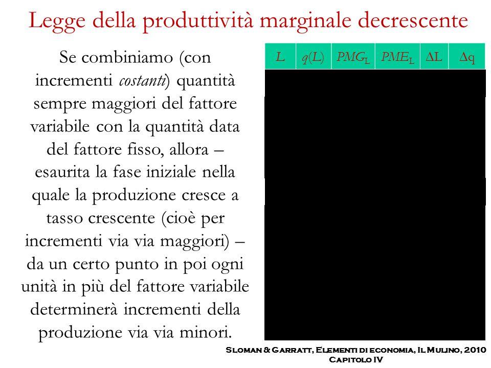 Legge della produttività marginale decrescente Se combiniamo (con incrementi costanti) quantità sempre maggiori del fattore variabile con la quantità