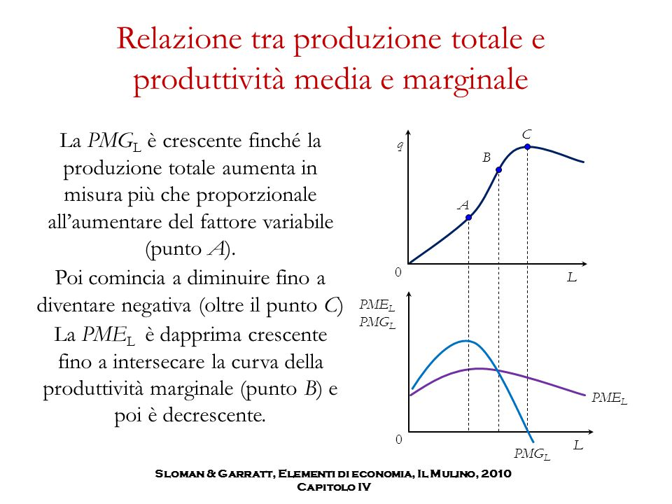 Relazione tra produzione totale e produttività media e marginale La PMG L è crescente finché la produzione totale aumenta in misura più che proporzion