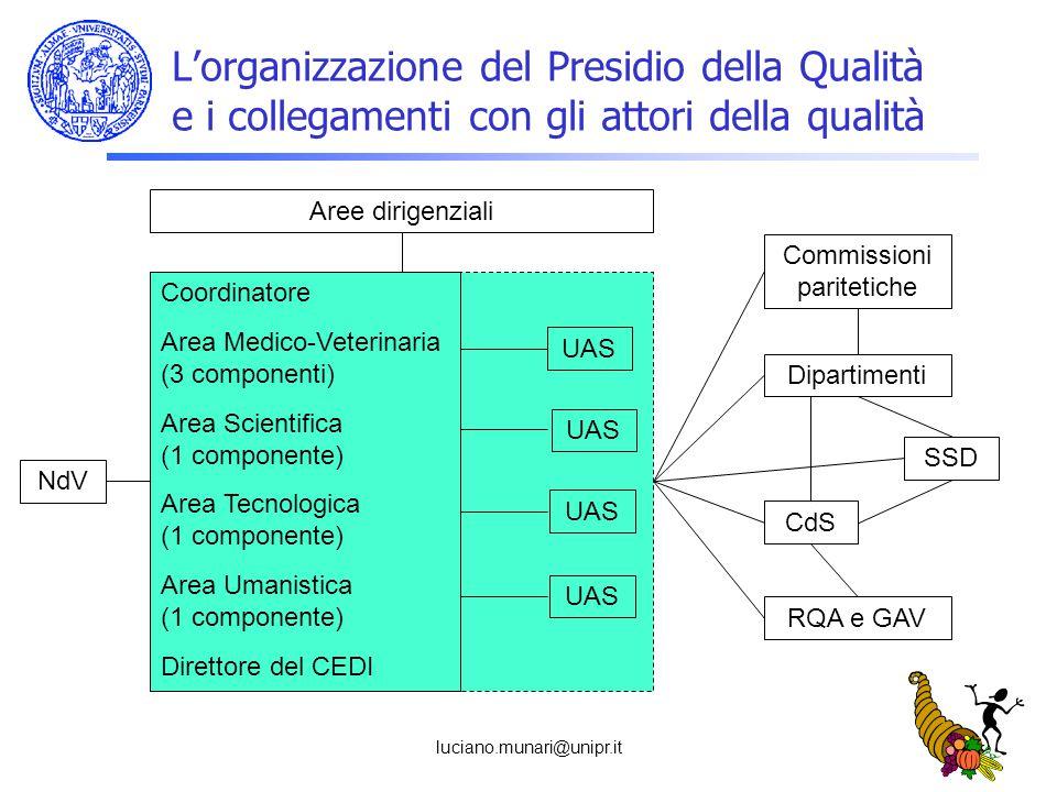 luciano.munari@unipr.it L'organizzazione del Presidio della Qualità e i collegamenti con gli attori della qualità Coordinatore Area Medico-Veterinaria