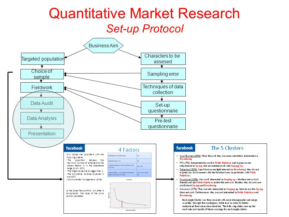 Business Aim Targeted population Choice of sample Fieldwork Data Audit Data Analysis Presentation Characters to be assesed Sampling error Techniques of data collection Set-up questionnarie Pre-test questionnarie Quantitative Market Research Set-up Protocol