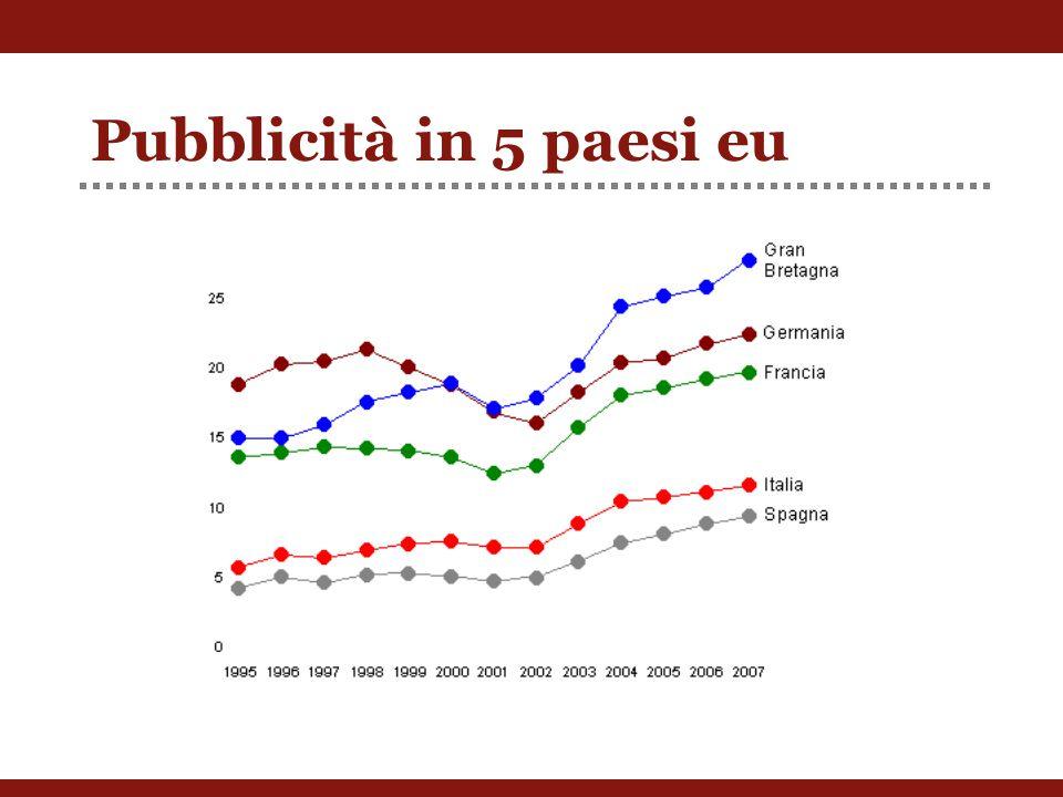 Pubblicità in 5 paesi eu