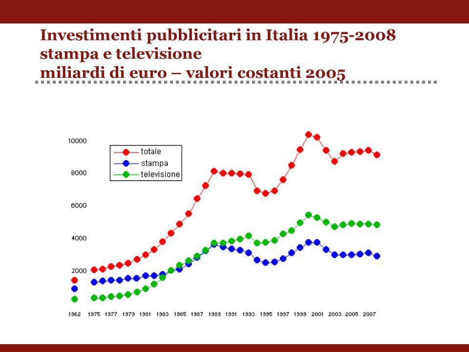 Investimenti pubblicitari in Italia 1975-2008 stampa e televisione miliardi di euro – valori costanti 2005