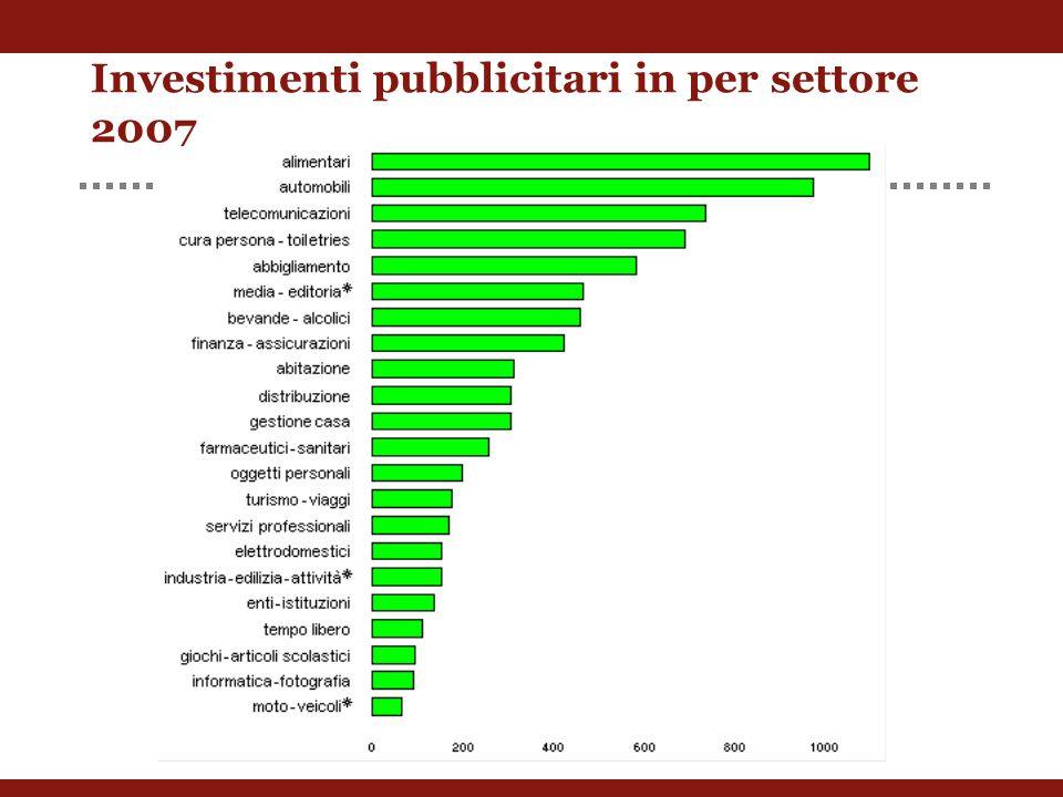 Investimenti pubblicitari in per settore 2007