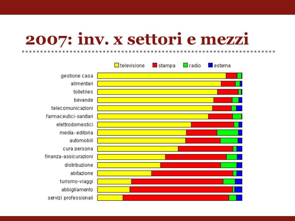 2007: inv. x settori e mezzi