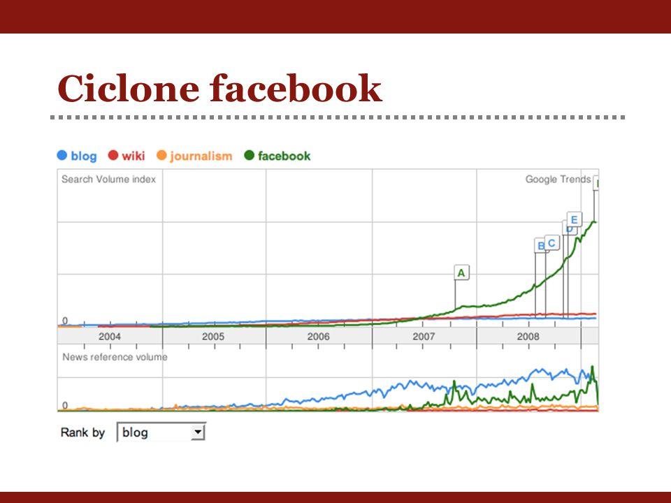 Ciclone facebook
