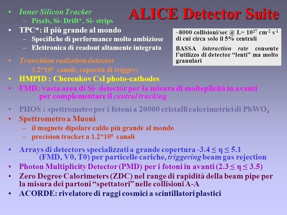 Inner Silicon Tracker –Pixels, Si- Drift*, Si- strips TPC*: il più grande al mondo –Specifiche di performance molto ambiziose –Elettronica di readout altamente integrata Transition radiation detector –1.2*10 6 canali; capacità di trigger; HMPID : Cherenkov CsI photo-cathodes FMD: vasta area di Si- detector per la misura di molteplicità in avanti per complementare il central tracking PHOS : spettrometro per i fotoni a 20000 cristalli calorimetrici di PbWO 4 Spettrometro a Muoni –il magnete dipolare caldo più grande al mondo –precision tracker a 1.2*10 6 canali Arrays di detectors specializzati a grande copertura -3.4 ≤ η ≤ 5.1 (FMD, V0, T0) per particelle cariche, triggering beam gas rejection Photon Multiplicity Detector (PMD) per i fotoni in avanti (2.3 ≤ η ≤ 3.5) Zero Degree Calorimeters (ZDC) nel range di rapidità della beam pipe per la misura dei partoni spettatori nelle collisioni A-A ACORDE: rivelatore di raggi cosmici a scintillatori plastici ALICE Detector Suite ~8000 collisioni/sec @ L= 10 27 cm -2 s -1 di cui circa solo il 5% centrali BASSA interaction rate consente l'utilizzo di detector lenti ma molto granulari