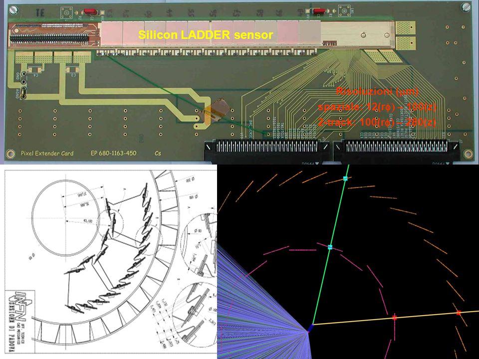 Silicon LADDER sensor Risoluzioni (  m) spaziale: 12(r  – 100(z) 2-track: 100(r  – 280(z)