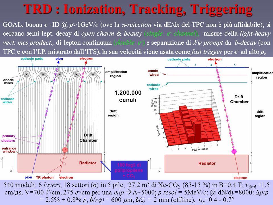 TRD : Ionization, Tracking, Triggering 1.200.000 canali GOAL: buona e - -ID @ p>1GeV/c (ove la  -rejection via dE/dx del TPC non è più affidabile); si cercano semi-lept.