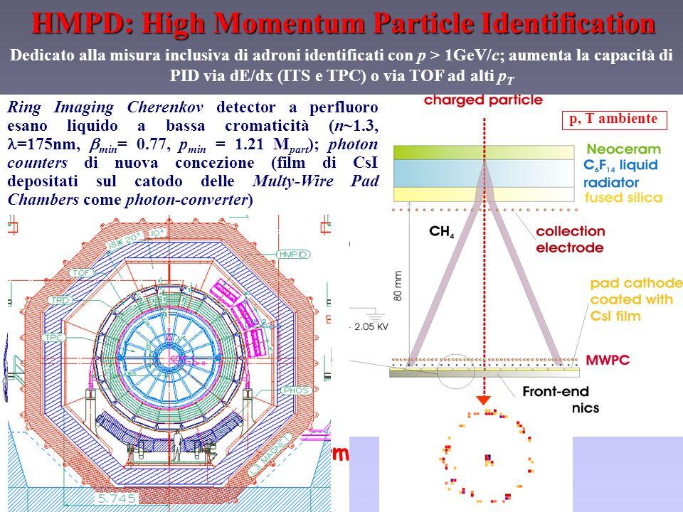 HMPD: High Momentum Particle Identification 7 moduli da ~1.5 x 1.5 m 2 l'uno @ 2h (|  |<0.6, 57.6°, 5% della regione barrel in accettanza) p, T ambiente Dedicato alla misura inclusiva di adroni identificati con p > 1GeV/c; aumenta la capacità di PID via dE/dx (ITS e TPC) o via TOF ad alti p T Ring Imaging Cherenkov detector a perfluoro esano liquido a bassa cromaticità (n~1.3, =175nm,  min = 0.77, p min = 1.21 M part ); photon counters di nuova concezione (film di CsI depositati sul catodo delle Multy-Wire Pad Chambers come photon-converter) muon arm side