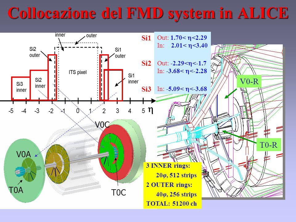 Collocazione del FMD system in ALICE Si-1 Si-2 Si-3 V0-R T0-R  3 INNER rings: 20φ, 512 strips 2 OUTER rings: 40φ, 256 strips TOTAL: 51200 ch Out: 1.70<  <2.29 In: 2.01<  <3.40 Out: -2.29<  <-1.7 In: -3.68<  <-2.28 In: -5.09<  <-3.68 Si1 Si2 Si3 V0C T0C V0A T0A