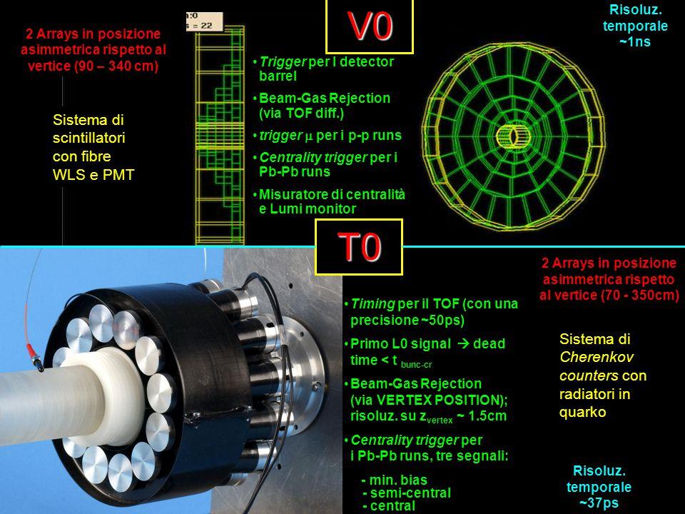 Trigger per I detector barrel Beam-Gas Rejection (via TOF diff.) trigger  per i p-p runs Centrality trigger per i Pb-Pb runs Misuratore di centralità e Lumi monitor Timing per il TOF (con una precisione ~50ps) Primo L0 signal  dead time < t bunc-cr Beam-Gas Rejection (via VERTEX POSITION); risoluz.