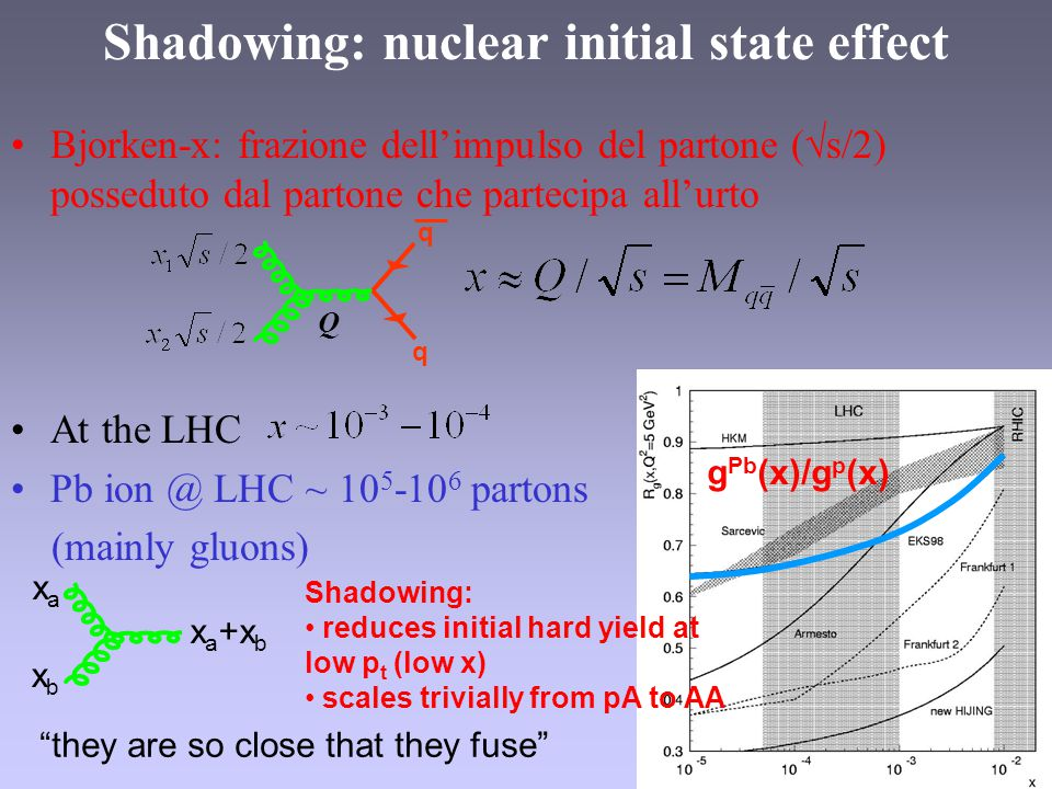 Shadowing: nuclear initial state effect Bjorken-x: frazione dell'impulso del partone (√s/2) posseduto dal partone che partecipa all'urto At the LHC Pb ion @ LHC ~ 10 5 -10 6 partons (mainly gluons) q q Q xaxa xbxb x a +x b g Pb (x)/g p (x) Shadowing: reduces initial hard yield at low p t (low x) scales trivially from pA to AA they are so close that they fuse