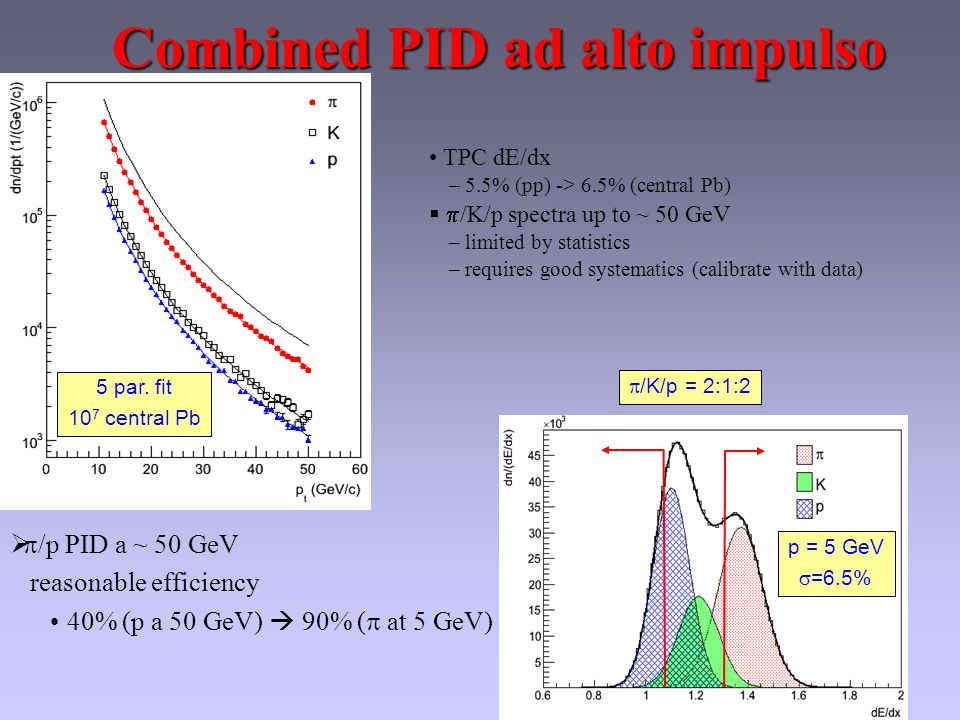 TPC dE/dx – 5.5% (pp) -> 6.5% (central Pb)   /K/p spectra up to ~ 50 GeV – limited by statistics – requires good systematics (calibrate with data) 5 par.