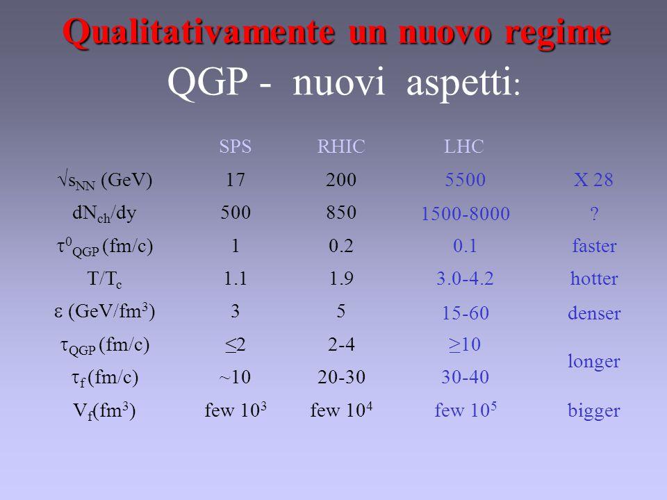 QGP - nuovi aspetti : SPSRHICLHC √s NN (GeV)17200 dN ch /dy500850  0 QGP (fm/c) 10.2 T/T c 1.11.9  (GeV/fm 3 ) 35  QGP (fm/c) ≤22-4  f (fm/c) ~1020-30 V f (fm 3 )few 10 3 few 10 4 few 10 5 bigger 5500X 28 1500-8000.