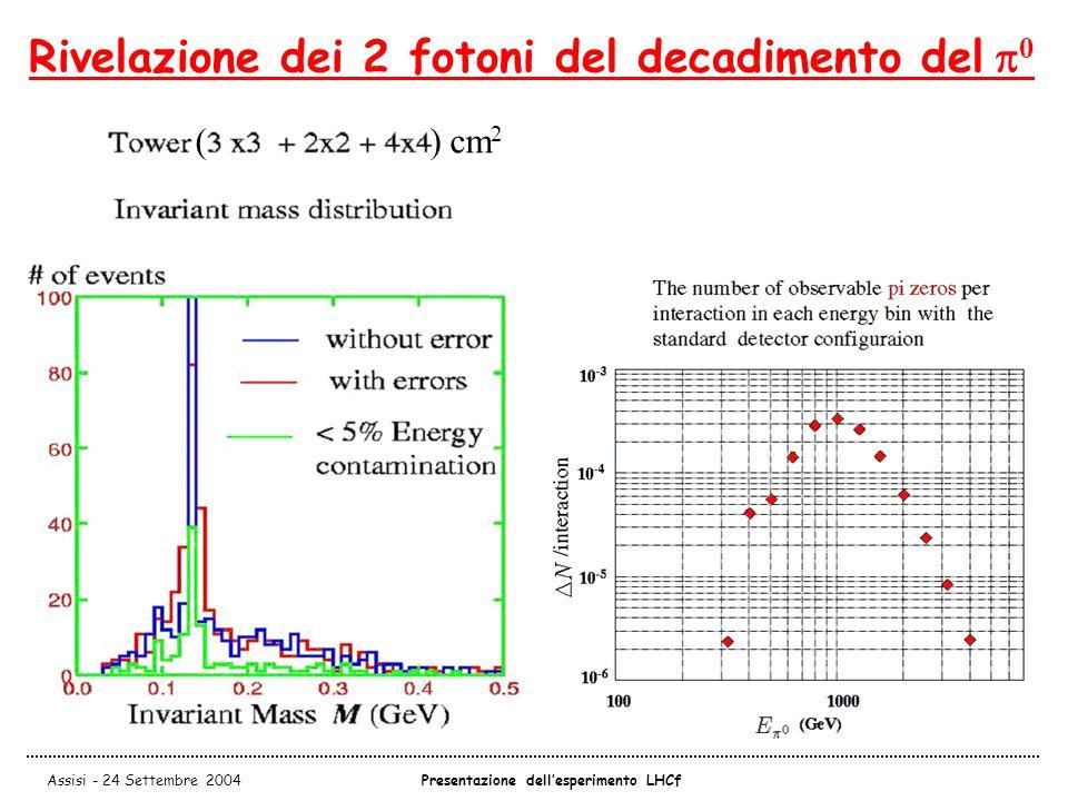 Assisi - 24 Settembre 2004Presentazione dell'esperimento LHCf Rivelazione dei 2 fotoni del decadimento del  0 ( ) cm 2