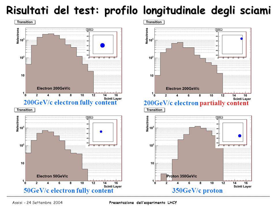 Assisi - 24 Settembre 2004Presentazione dell'esperimento LHCf Risultati del test: profilo longitudinale degli sciami 200GeV/c electron fully content 200GeV/c electron partially content 50GeV/c electron fully content350GeV/c proton