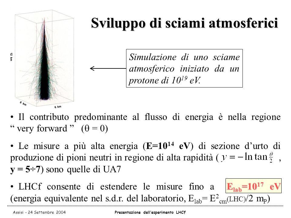 Assisi - 24 Settembre 2004Presentazione dell'esperimento LHCf Il contributo predominante al flusso di energia è nella regione very forward (  = 0) Le misure a più alta energia (E=10 14 eV) di sezione d'urto di produzione di pioni neutri in regione di alta rapidità (, y = 5÷7) sono quelle di UA7 E lab =10 17 eV LHCf consente di estendere le misure fino a E lab =10 17 eV (energia equivalente nel s.d.r.