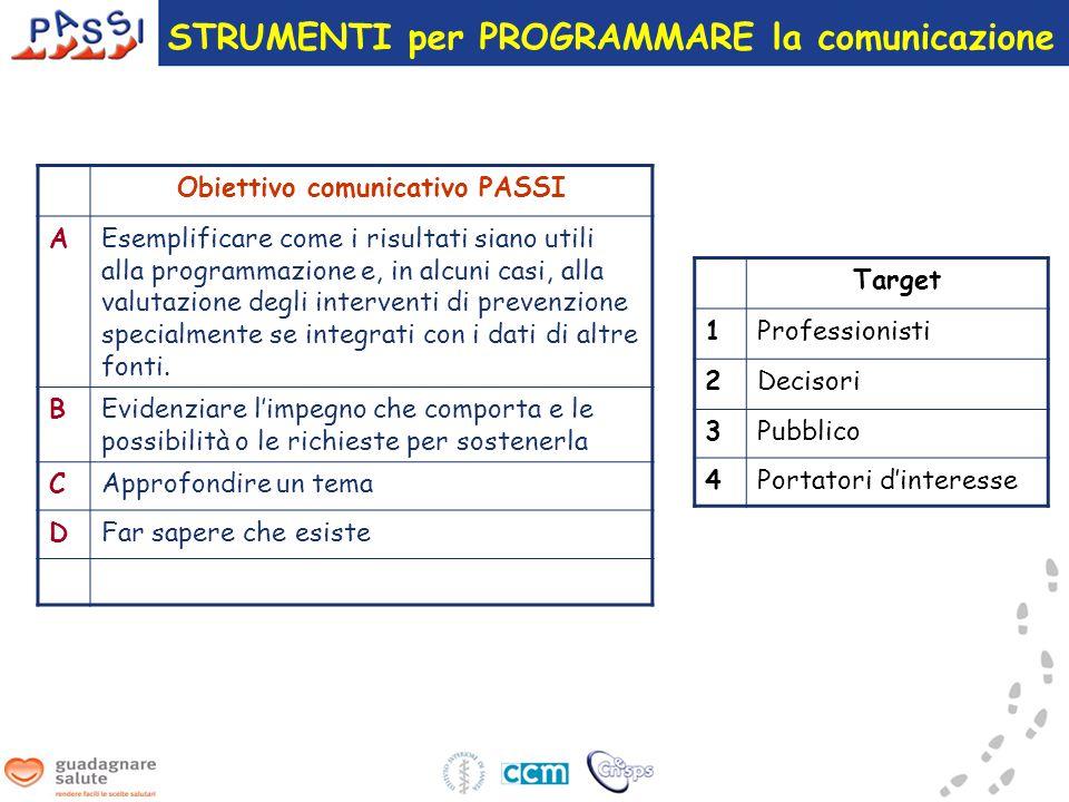 Obiettivo comunicativo PASSI AEsemplificare come i risultati siano utili alla programmazione e, in alcuni casi, alla valutazione degli interventi di prevenzione specialmente se integrati con i dati di altre fonti.