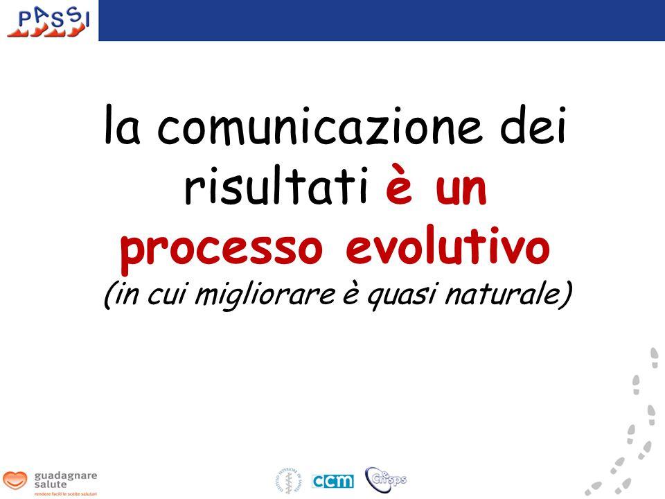 la comunicazione dei risultati è un processo evolutivo (in cui migliorare è quasi naturale)