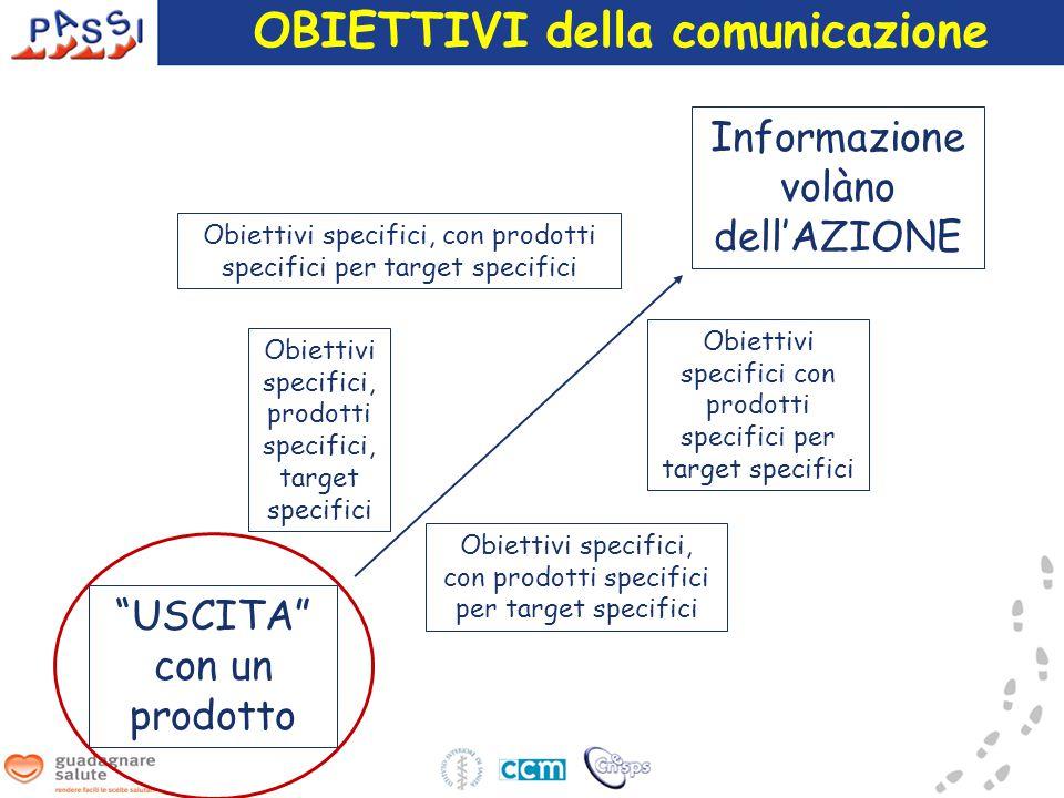 USCITA con un prodotto Informazione volàno dell'AZIONE Obiettivi specifici, con prodotti specifici per target specifici Obiettivi specifici con prodotti specifici per target specifici Obiettivi specifici, prodotti specifici, target specifici OBIETTIVI della comunicazione