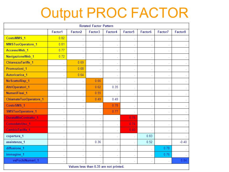 Output PROC FACTOR Rotated Factor Pattern Factor1Factor2Factor3Factor4Factor5Factor6Factor7Factor8 CostoMMS_10.82.......